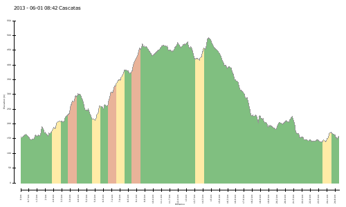 elevation climbs 2013 - 06-01 08:42 Cascatas