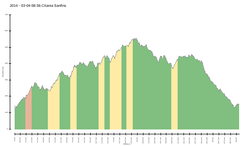 elevation climbs 2014 - 03-04 08:56 Citania Sanfins