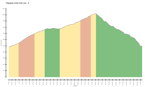 elevation climbs Taipana mtb trail ver. 2