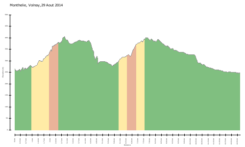 elevation climbs Monthelie, Volnay,29 Aout 2014