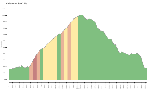 elevation climbs Vallacera - Sant