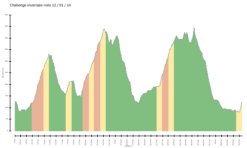 elevation climbs Challenge invernale riolo 12 / 01 / 14