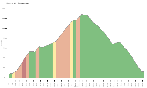 elevation climbs Limone Mt. Traversole
