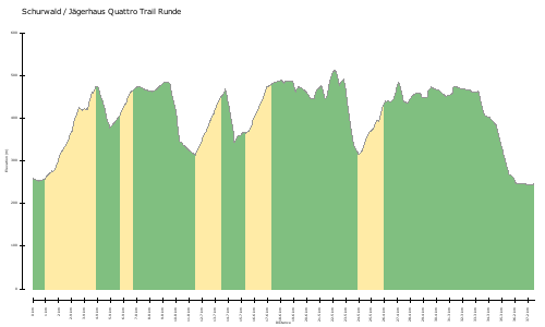 elevation climbs Schurwald / Jägerhaus Quattro Trail Runde