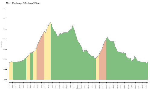 elevation climbs Mtb - Challenge Offenburg 32 km