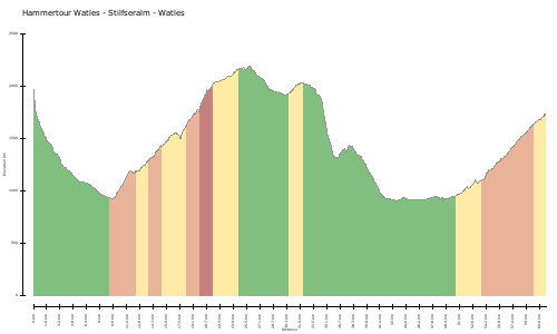 elevation climbs Hammertour Watles - Stilfseralm - Watles