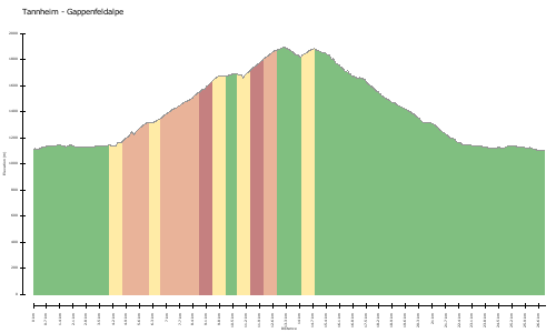 elevation climbs Tannheim - Gappenfeldalpe