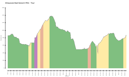 elevation climbs Altaussee Bad Goisern Mtb - Tour