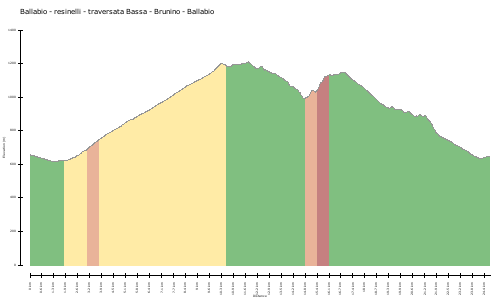 elevation climbs Ballabio - resinelli - traversata Bassa - Brunino - Ballabio