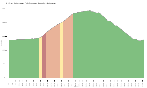 elevation climbs P. Fra - Briancon - Col Granon - Serrele - Briancon