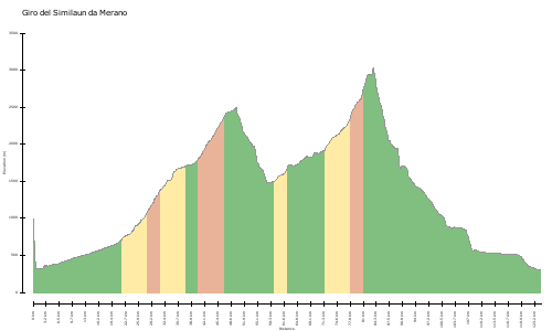 elevation climbs Giro del Similaun da Merano