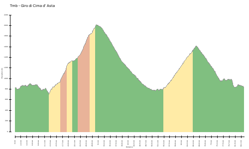 elevation climbs Tmb - Giro di Cima d