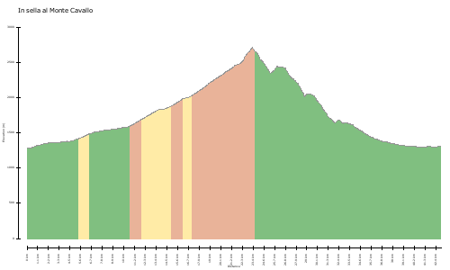 elevation climbs In sella al Monte Cavallo