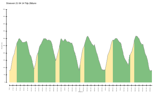 elevation climbs Steeven 21 04 14 Tdp 28dure