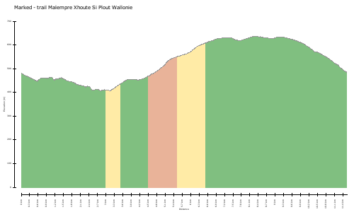 elevation climbs Marked - trail Malempre Xhoute Si Plout Wallonie