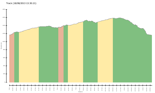 elevation climbs Track (18/08/2013 13:30:21)