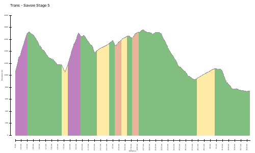 elevation climbs Trans - Savoie Stage 5