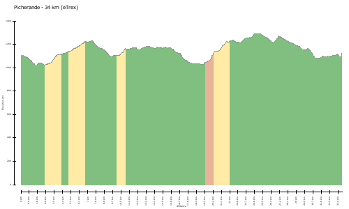 elevation climbs Picherande - 34 km (eTrex)