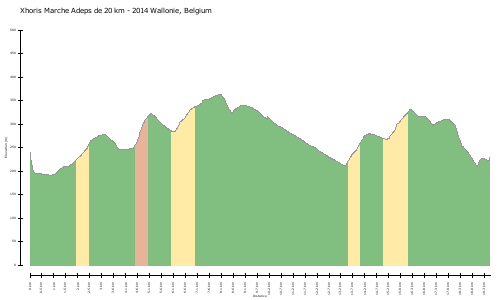 elevation climbs Xhoris Marche Adeps de 20 km - 2014 Wallonie, Belgium